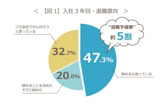 【2019年若者の離職意向に関する調査】入社3年以内、『退職予備軍』は約5割の画像