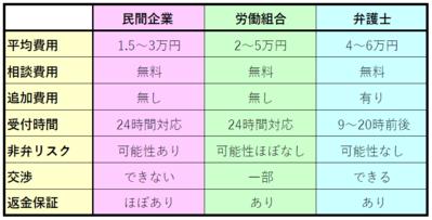 退職代行サービス比較表