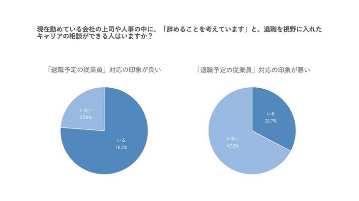 20〜40代の会社員を対象に「勤務先の退職者への対応」を調査。